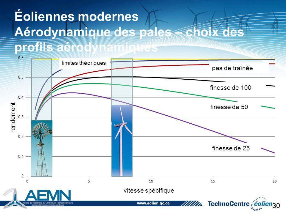 Éoliennes modernes Aérodynamique des pales – choix des profils aérodynamiques