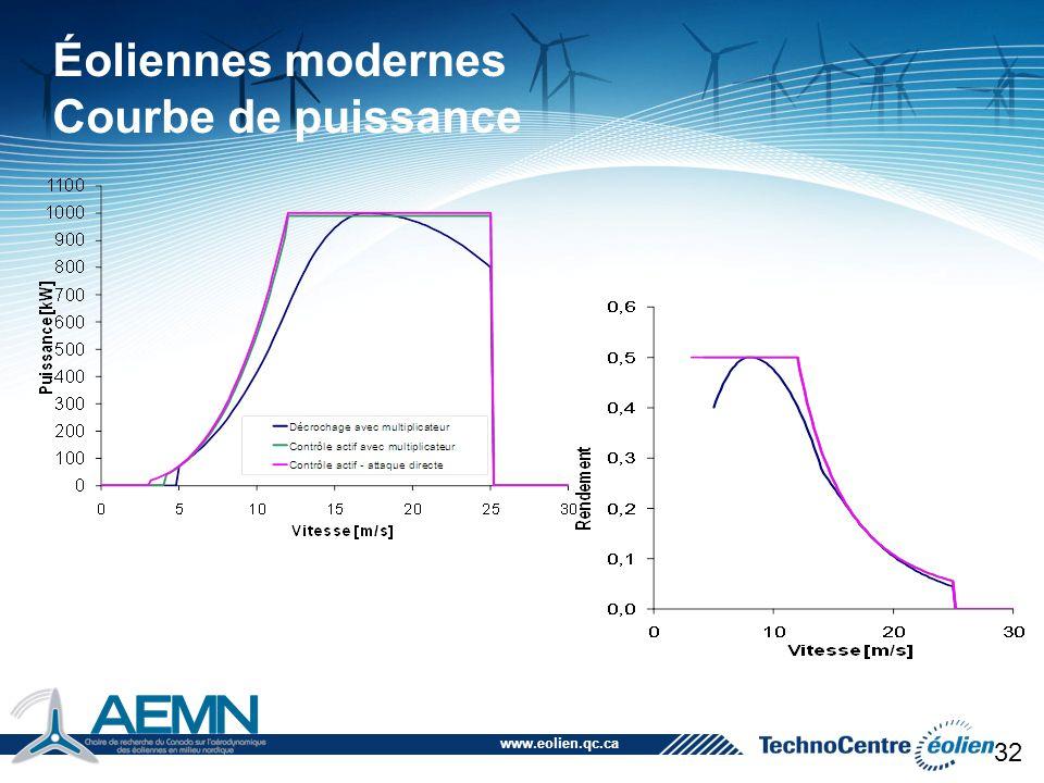 Éoliennes modernes Courbe de puissance