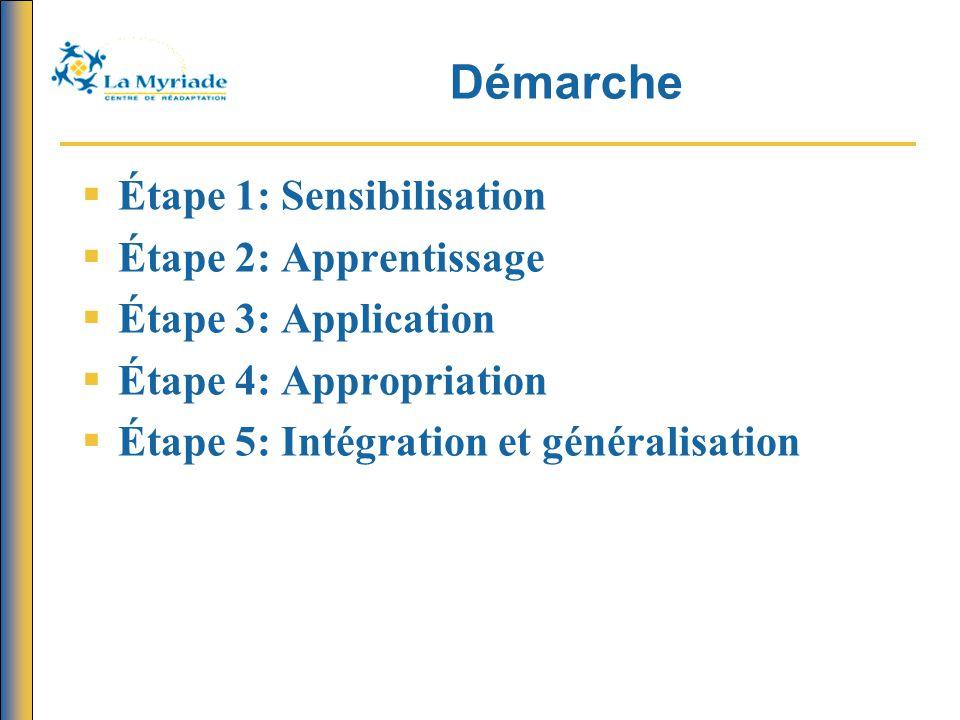 Démarche Étape 1: Sensibilisation Étape 2: Apprentissage