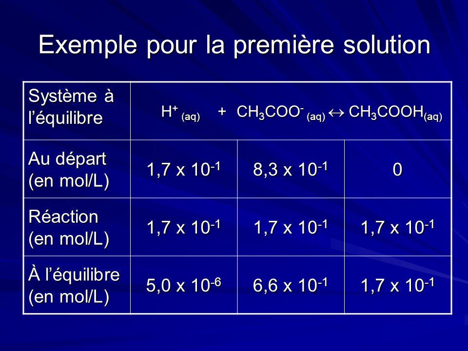 Exemple pour la première solution