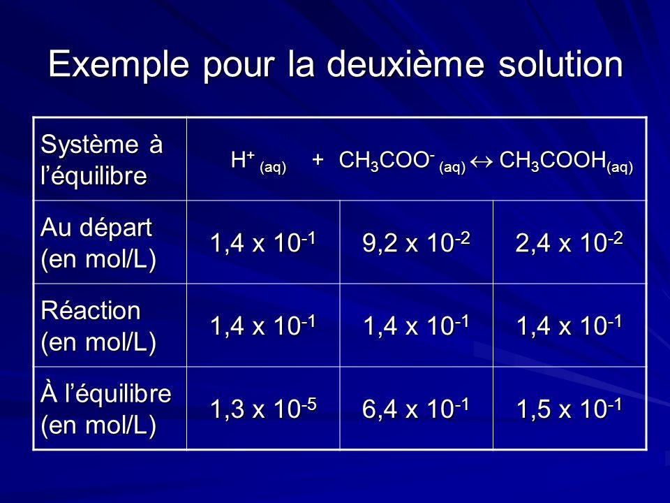 Exemple pour la deuxième solution