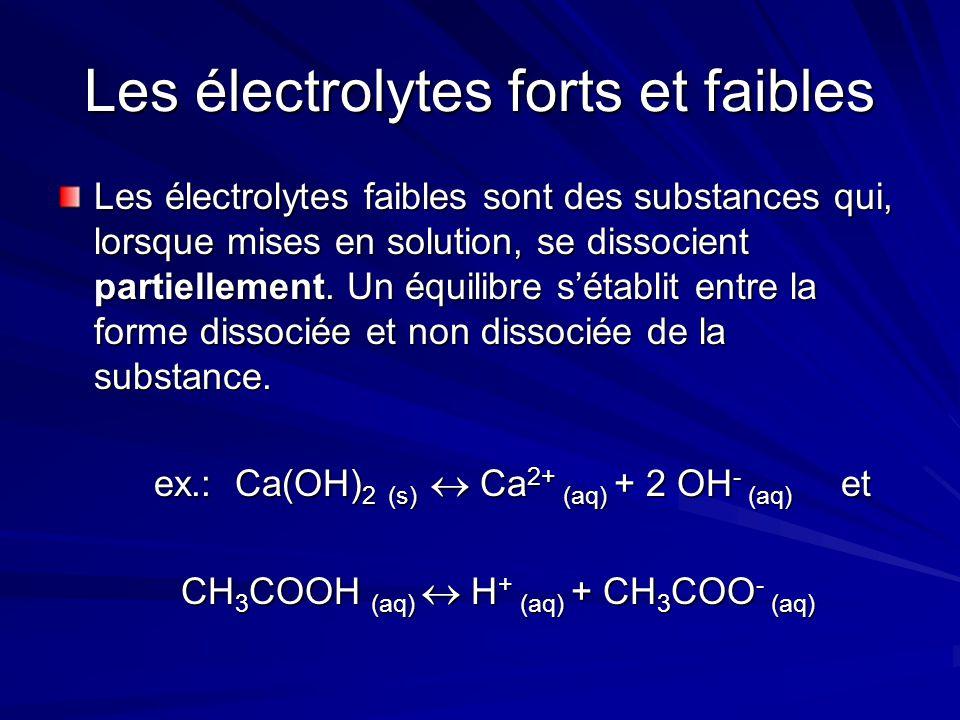 Les électrolytes forts et faibles