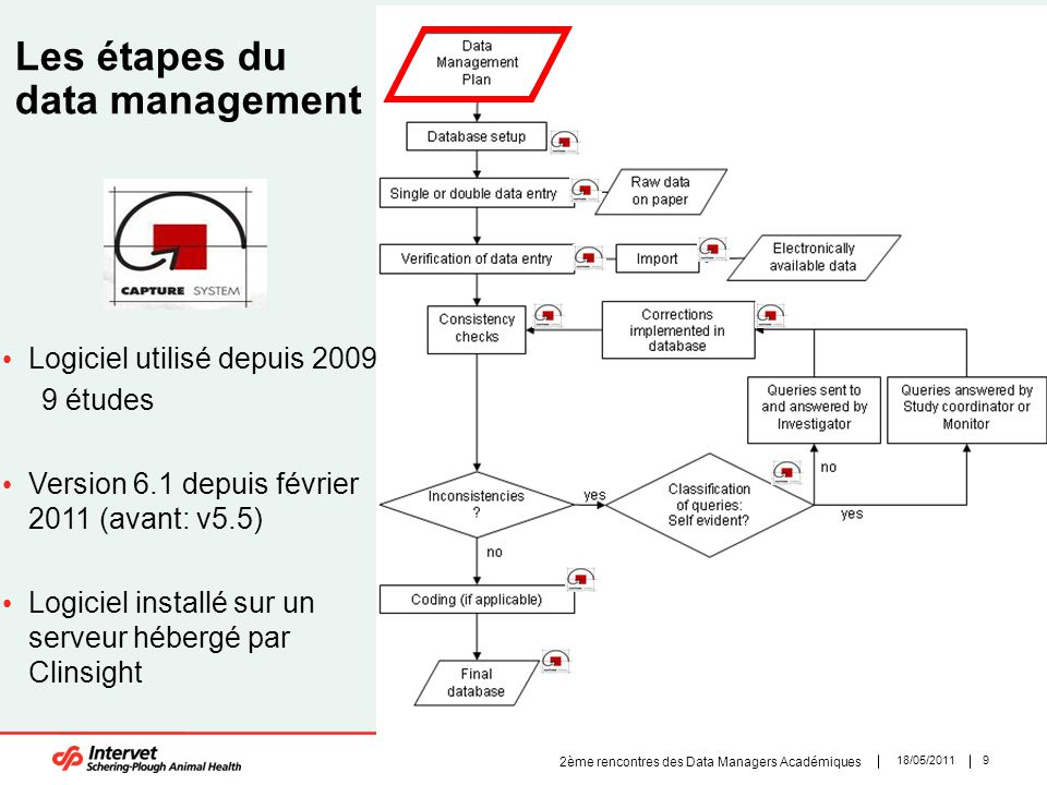 Les étapes du data management