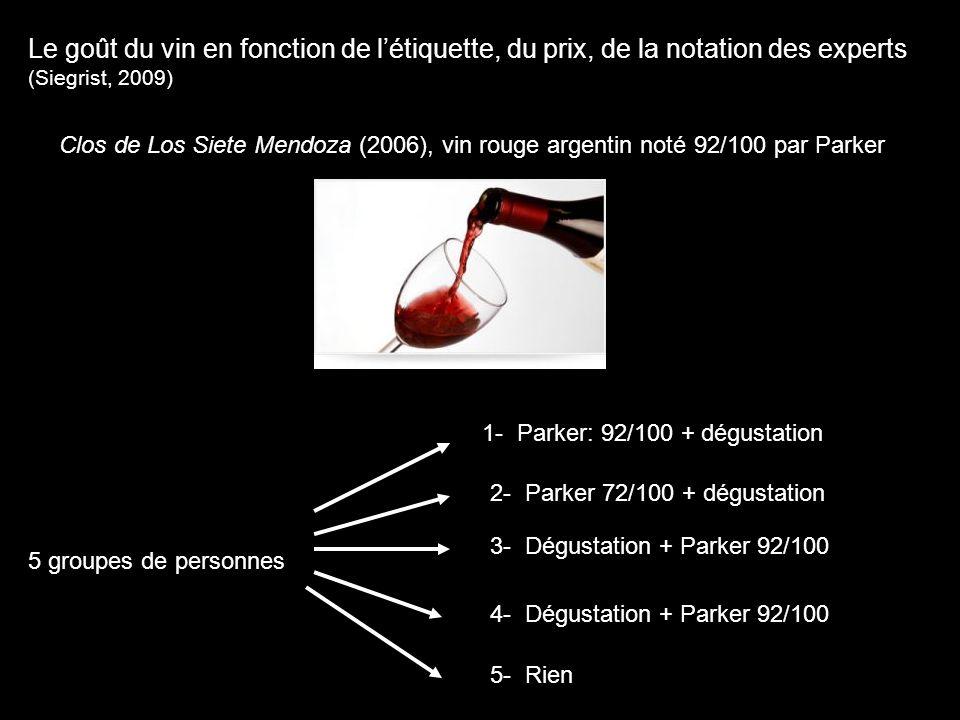 Le goût du vin en fonction de l'étiquette, du prix, de la notation des experts