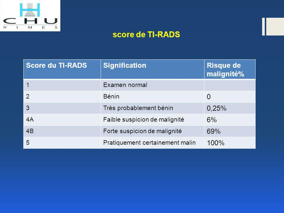 Signification du score de TI-RADS