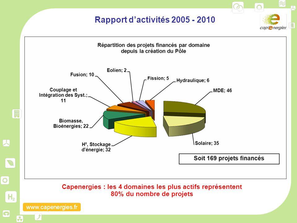 Rapport d'activités 2005 - 2010 Capenergies : les 4 domaines les plus actifs représentent 80% du nombre de projets.