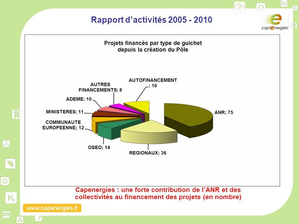 Rapport d'activités 2005 - 2010 Capenergies : une forte contribution de l'ANR et des collectivités au financement des projets (en nombre)