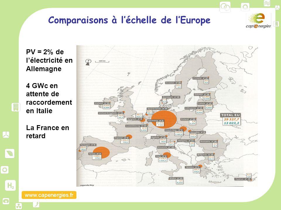 Comparaisons à l'échelle de l'Europe