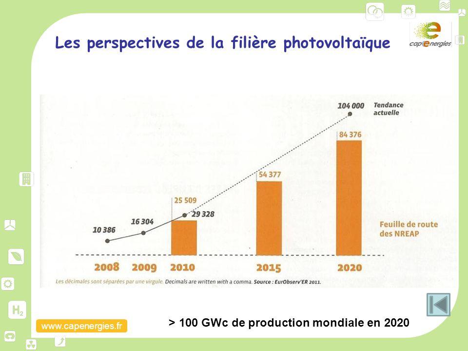 Les perspectives de la filière photovoltaïque