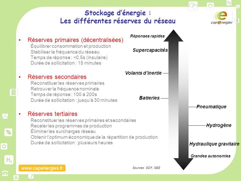 Stockage d'énergie : Les différentes réserves du réseau