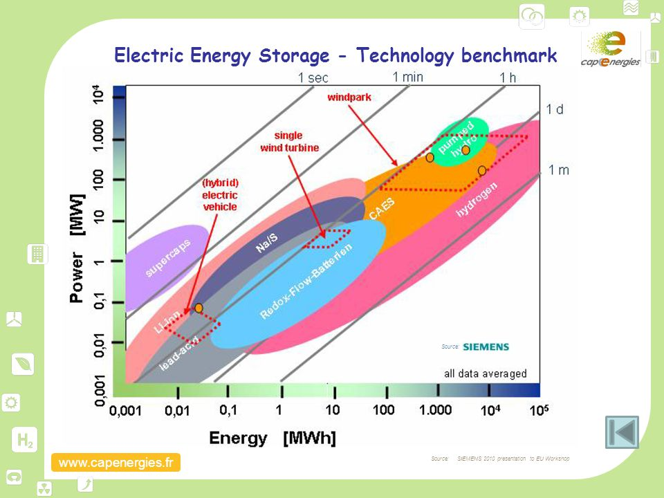 Electric Energy Storage - Technology benchmark