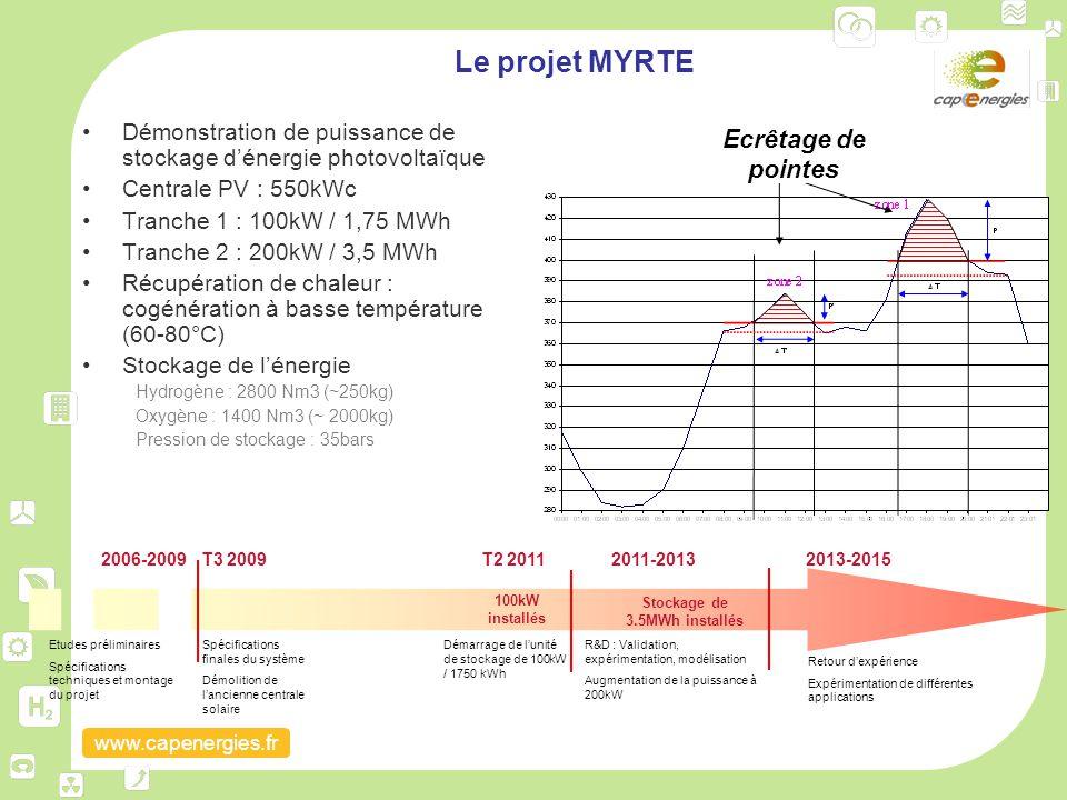 Stockage de 3.5MWh installés