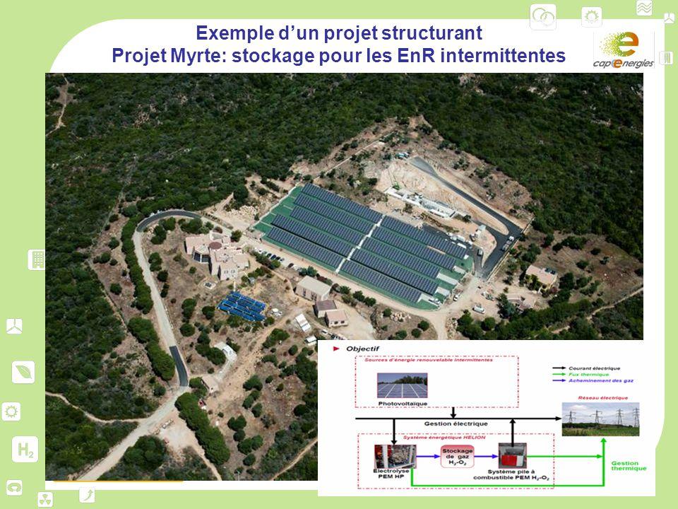 Exemple d'un projet structurant Projet Myrte: stockage pour les EnR intermittentes