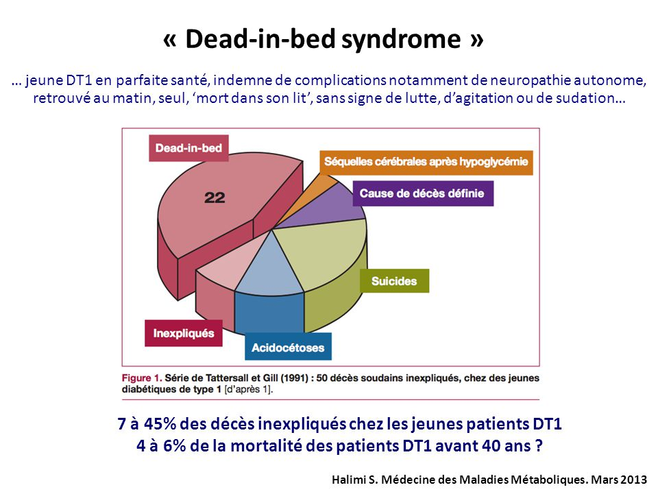 « Dead-in-bed syndrome »