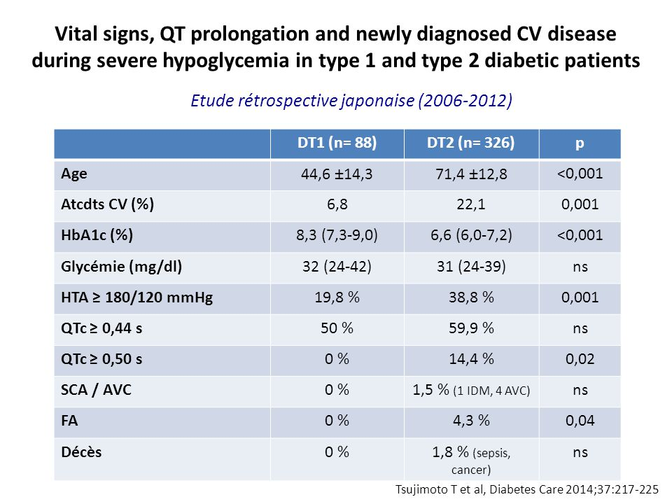 Vital signs, QT prolongation and newly diagnosed CV disease