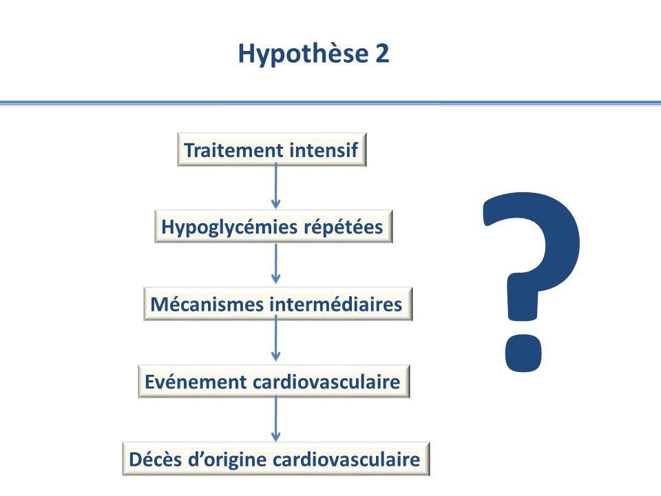 Hypothèse 2 Traitement intensif Hypoglycémies répétées