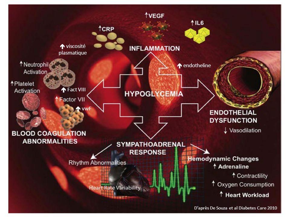 viscosité plasmatique