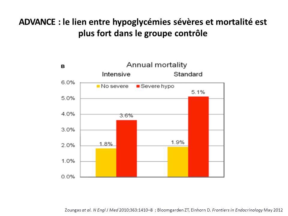 ADVANCE : le lien entre hypoglycémies sévères et mortalité est