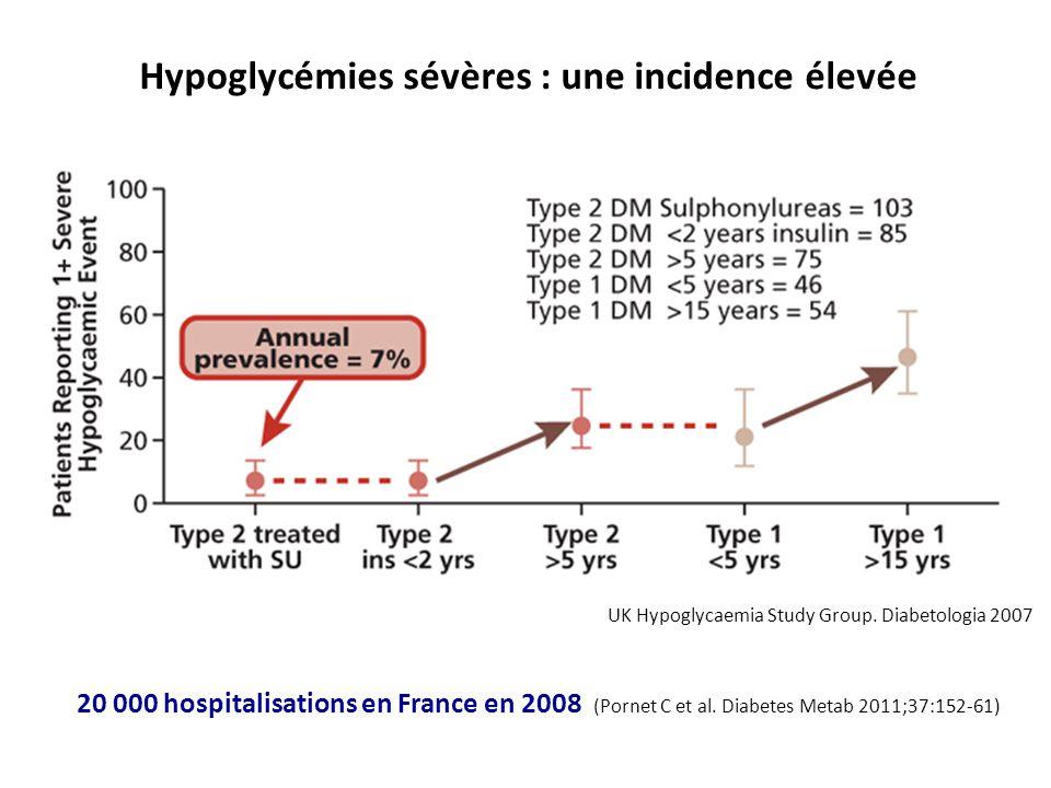 Hypoglycémies sévères : une incidence élevée