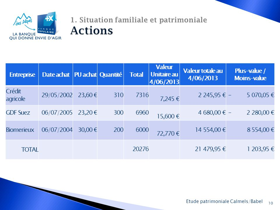 1. Situation familiale et patrimoniale Actions