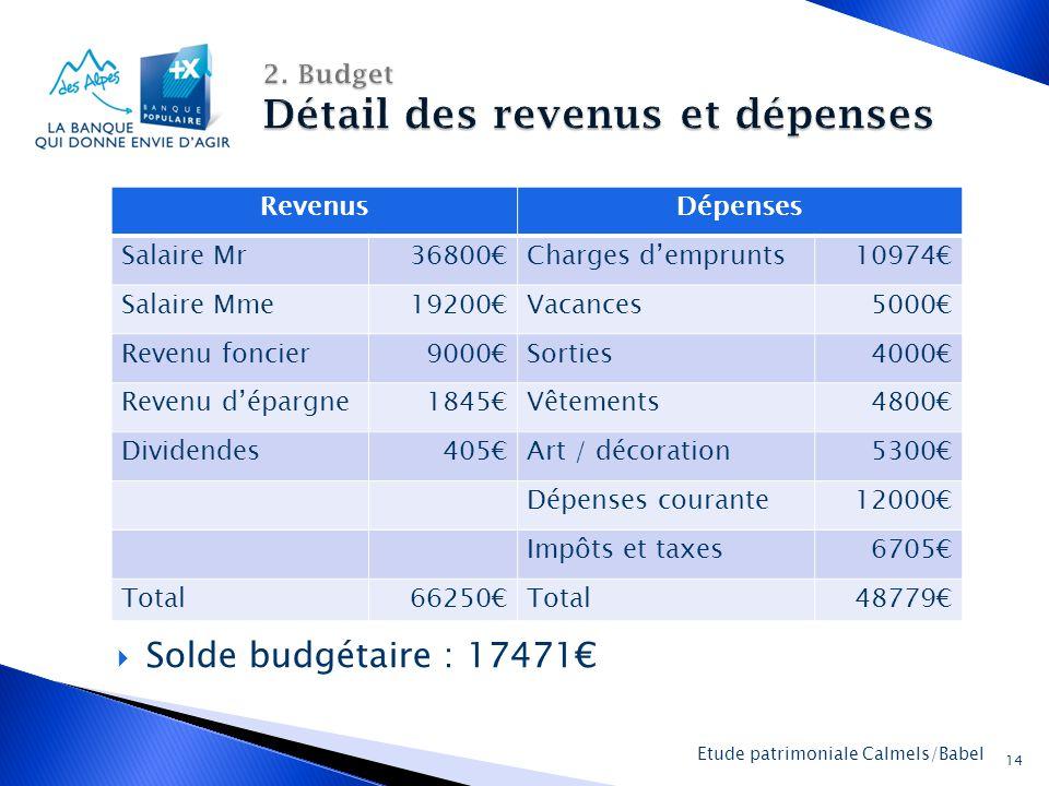 2. Budget Détail des revenus et dépenses