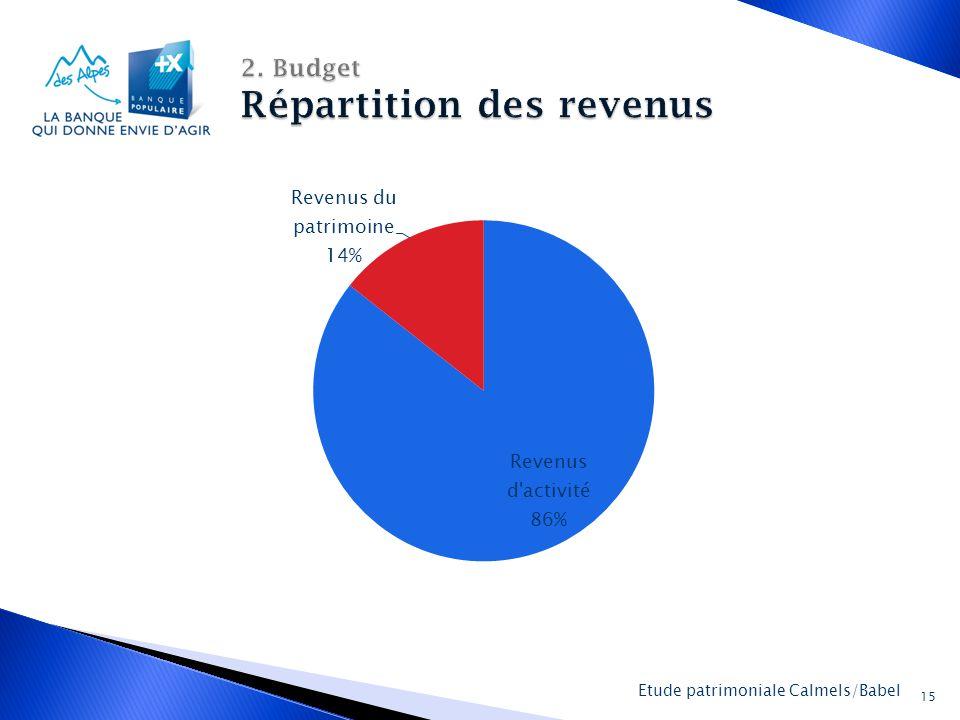 2. Budget Répartition des revenus