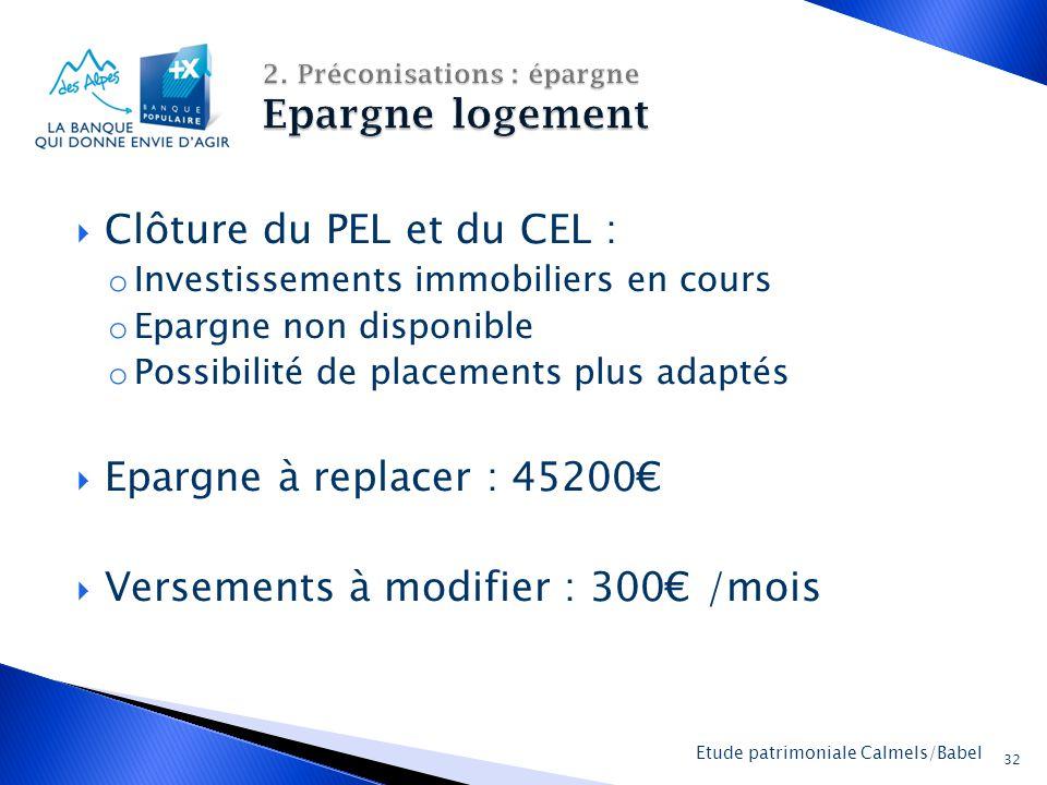 2. Préconisations : épargne Epargne logement