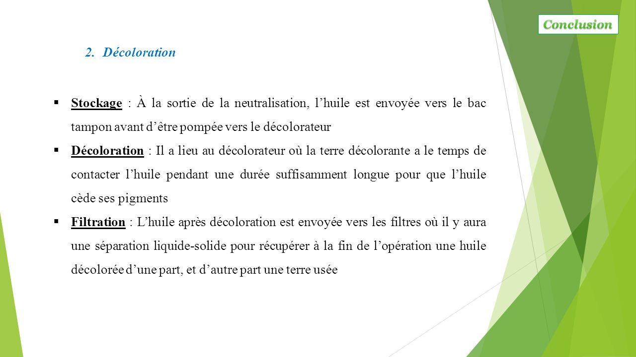 Conclusion Décoloration.