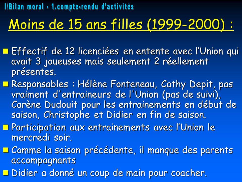 Moins de 15 ans filles (1999-2000) :