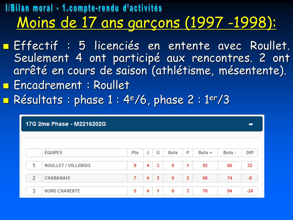 Moins de 17 ans garçons (1997 -1998):