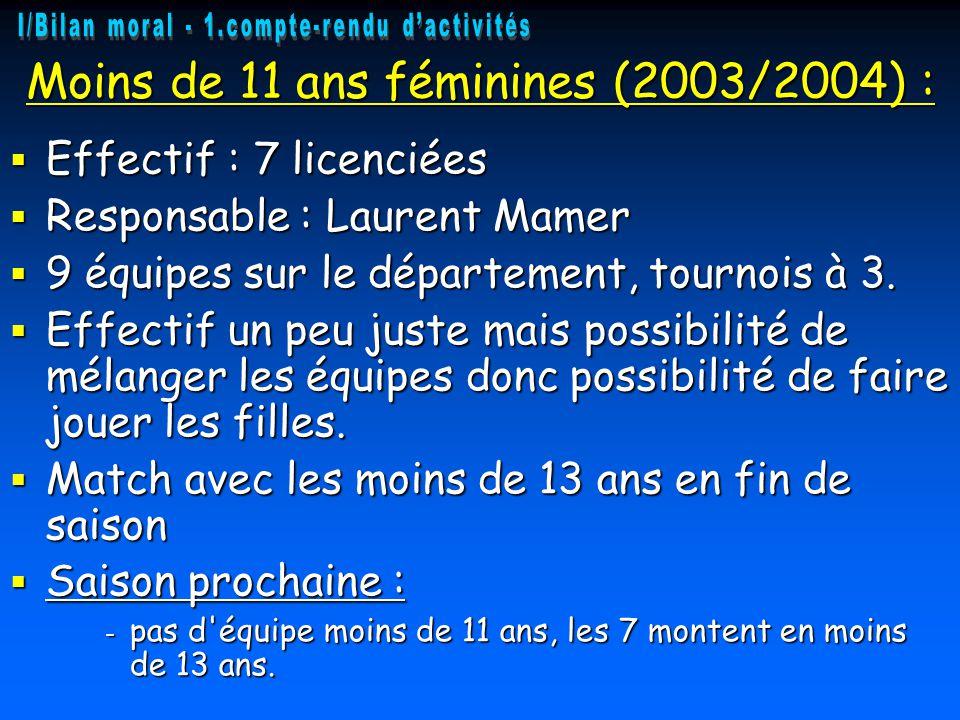Moins de 11 ans féminines (2003/2004) :