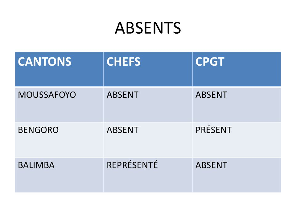 ABSENTS CANTONS CHEFS CPGT MOUSSAFOYO ABSENT BENGORO PRÉSENT BALIMBA
