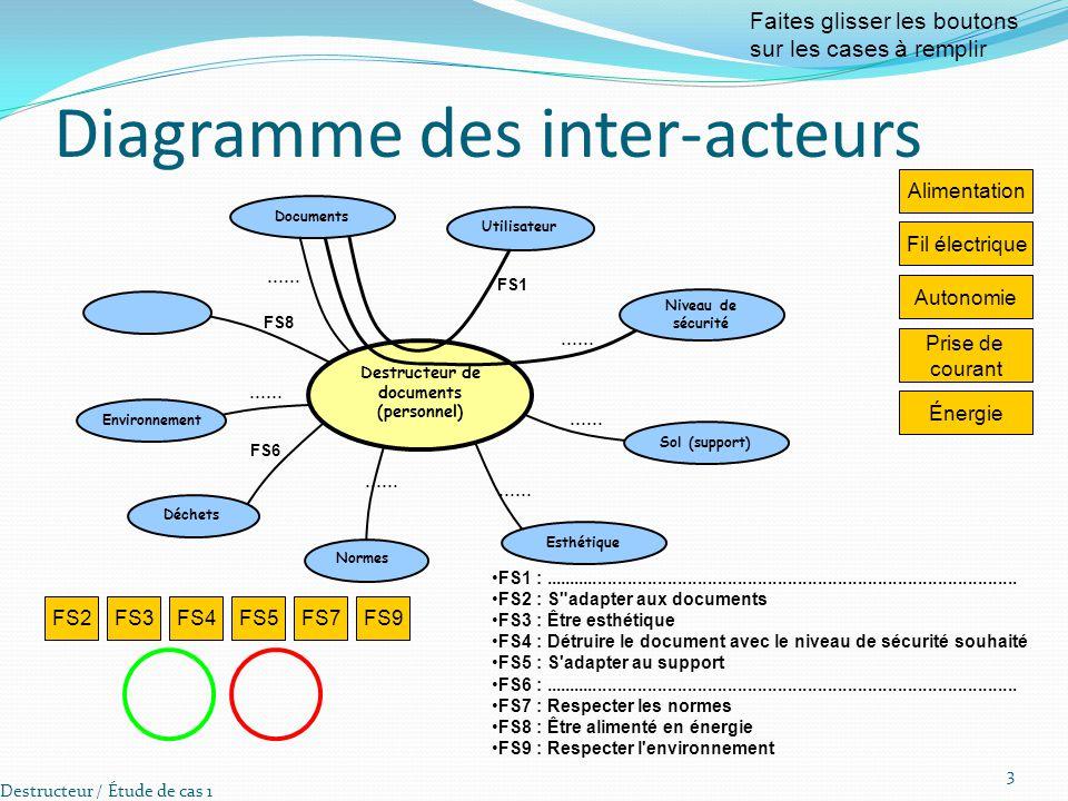 Diagramme des inter-acteurs