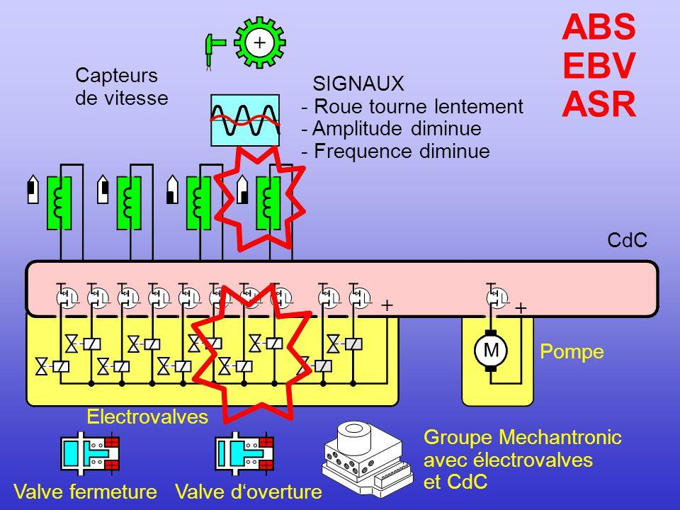 ABS EBV ASR Capteurs de vitesse SIGNAUX - Roue tourne lentement