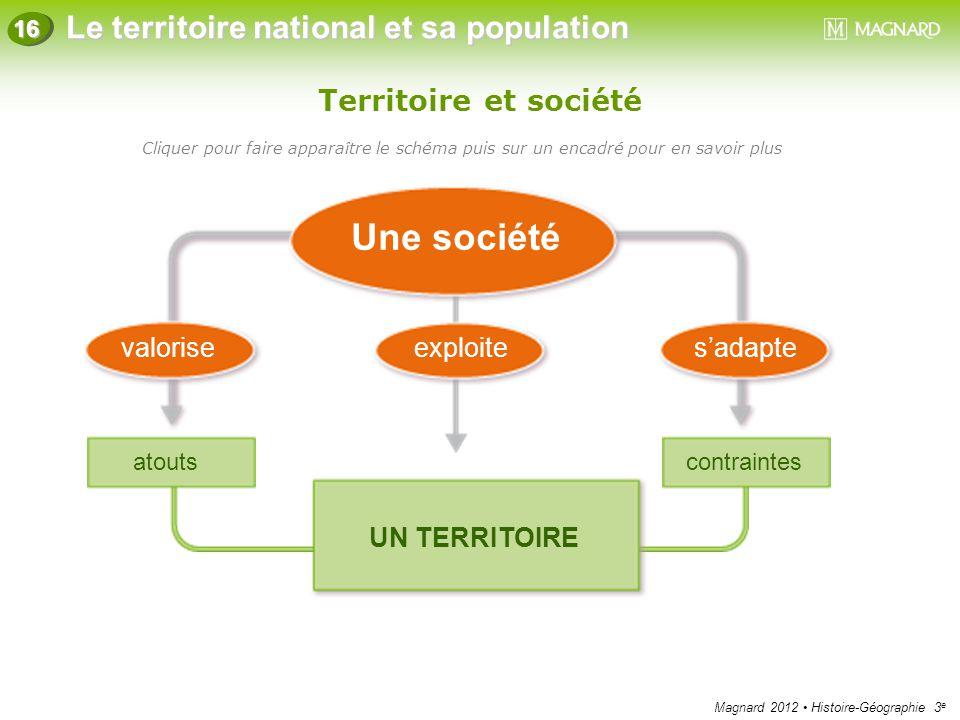 Une société Territoire et société valorise exploite s'adapte