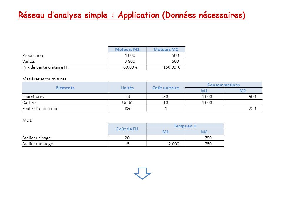 Réseau d'analyse simple : Application (Données nécessaires)
