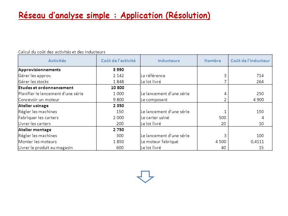 Réseau d'analyse simple : Application (Résolution)