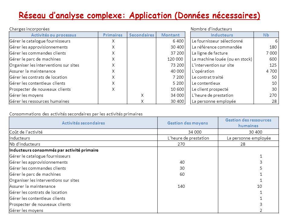 Réseau d'analyse complexe: Application (Données nécessaires)