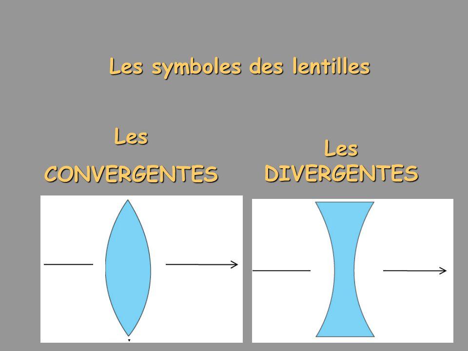 Les symboles des lentilles