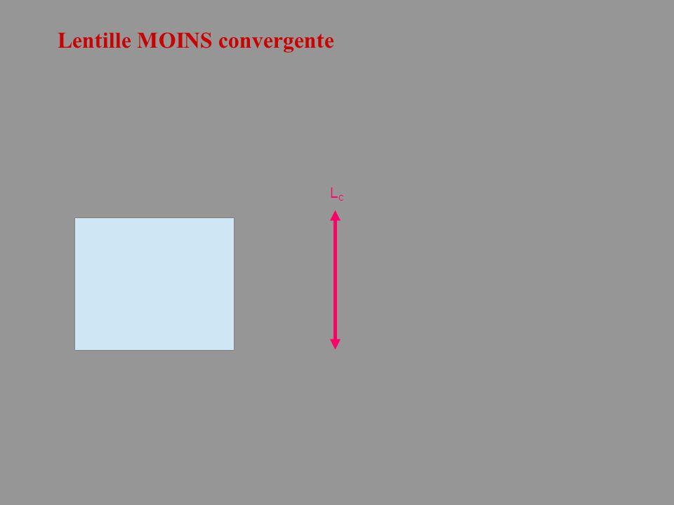 Lentille MOINS convergente