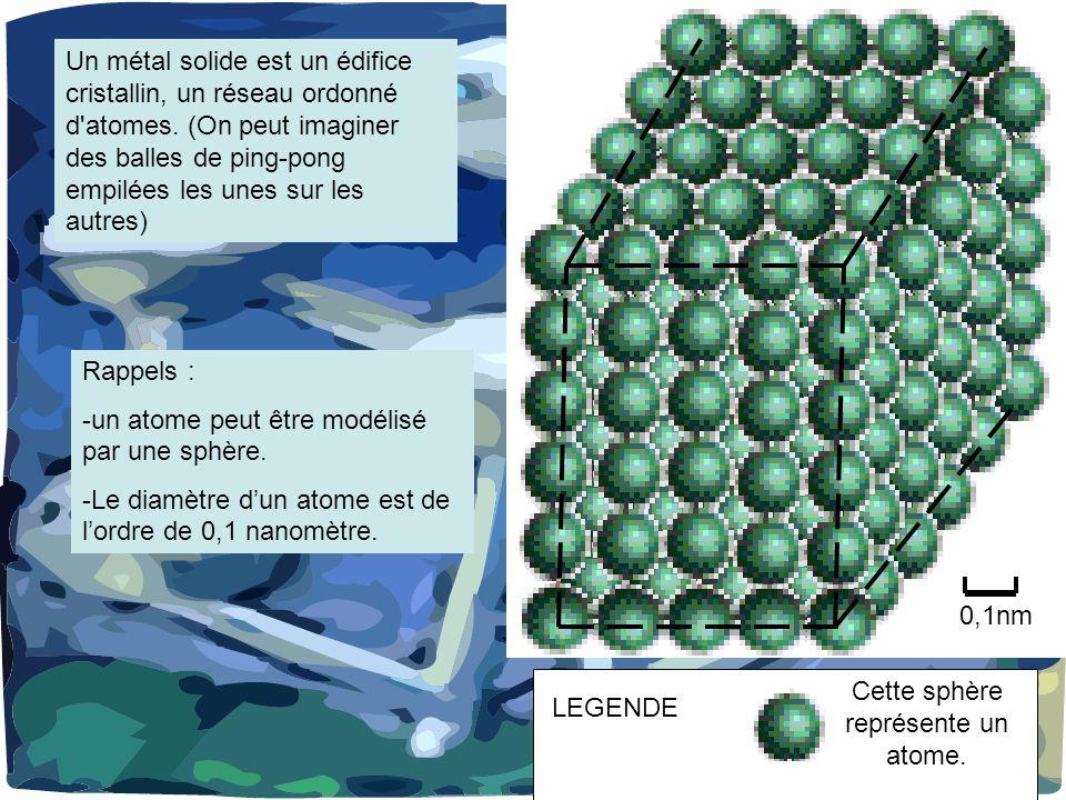 Cette sphère représente un atome.