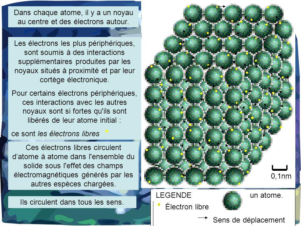 Dans chaque atome, il y a un noyau au centre et des électrons autour.