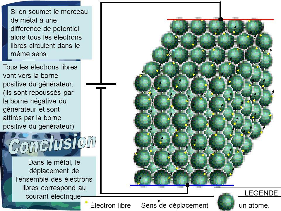 Si on soumet le morceau de métal à une différence de potentiel alors tous les électrons libres circulent dans le même sens.