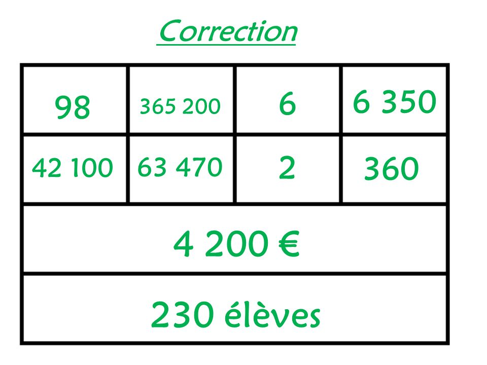 Correction 6 6 350 98 365 200 2 42 100 63 470 360 4 200 € 230 élèves