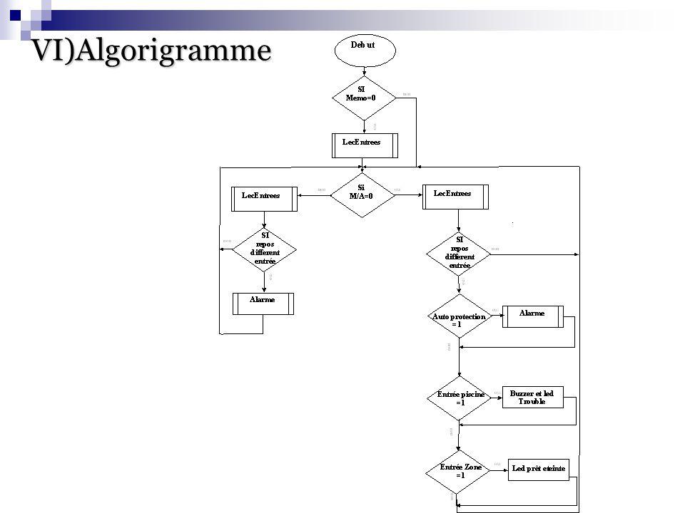 VI)Algorigramme