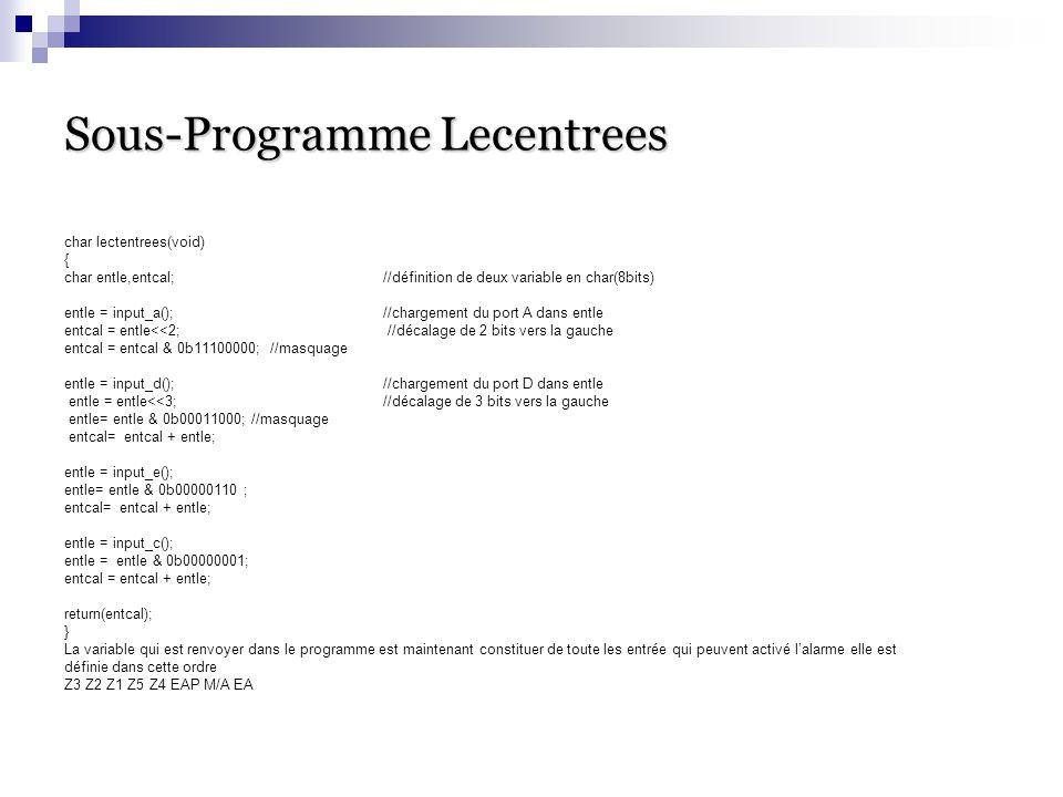 Sous-Programme Lecentrees