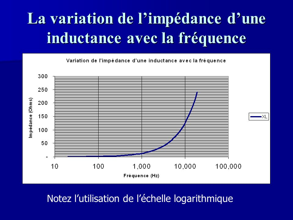 La variation de l'impédance d'une inductance avec la fréquence