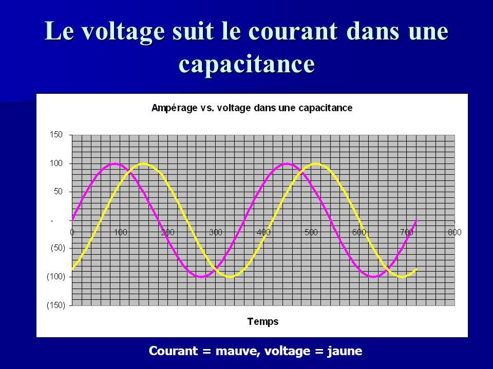 Le voltage suit le courant dans une capacitance