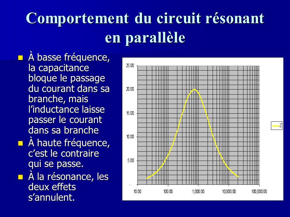 Comportement du circuit résonant en parallèle