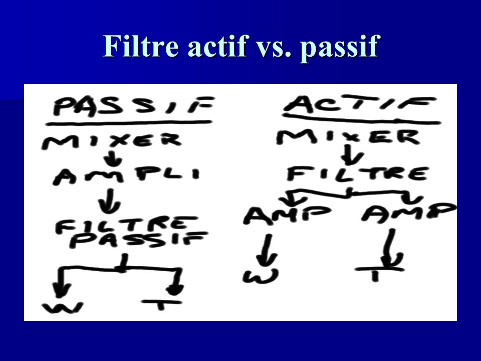 Filtre actif vs. passif